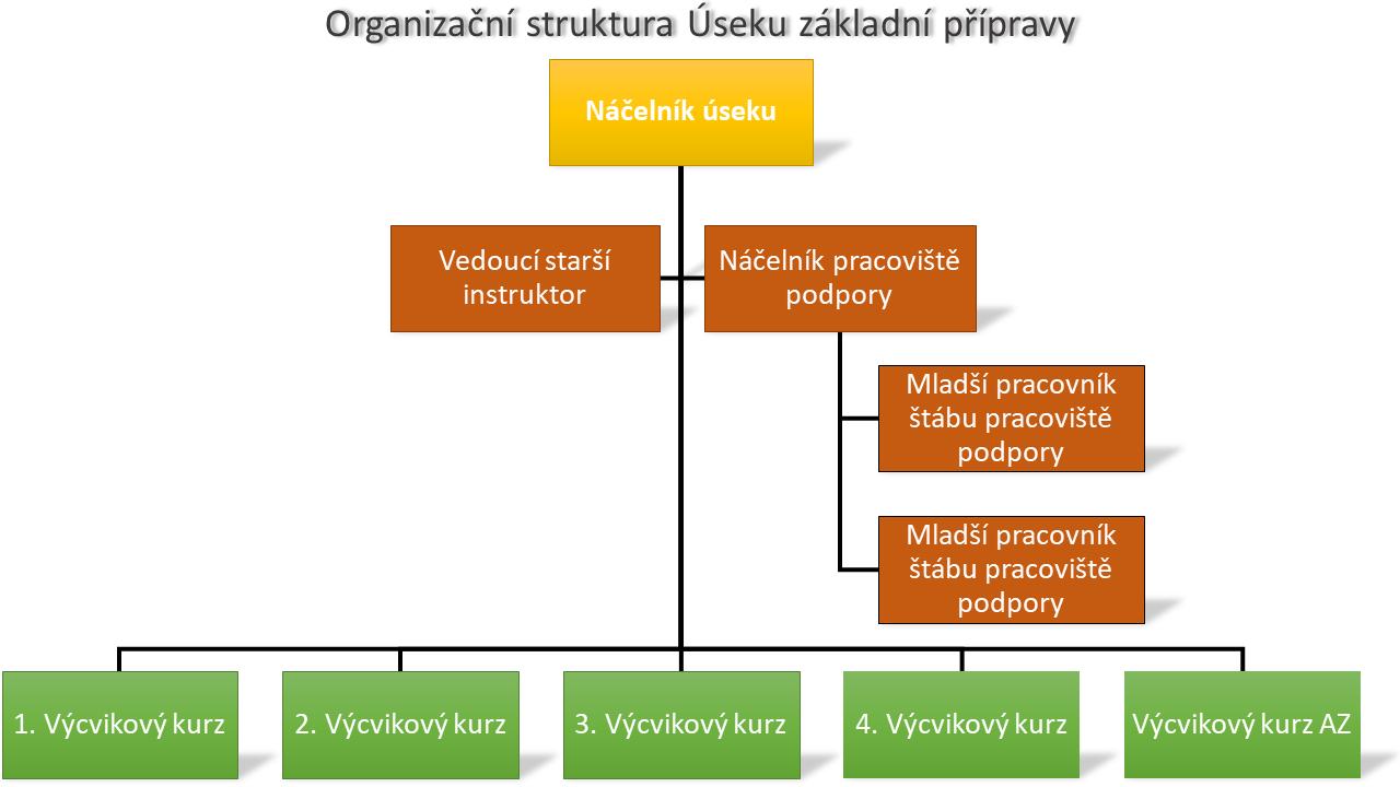 Organizační struktura Úseku základní přípravy
